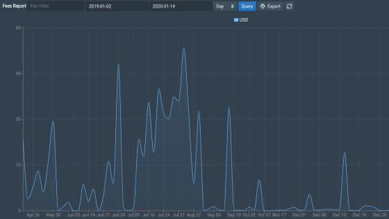Bitfinex Trade Fee Report