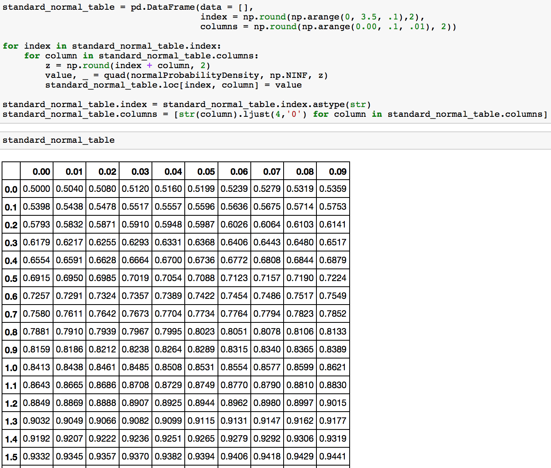 Z Score Probability Table
