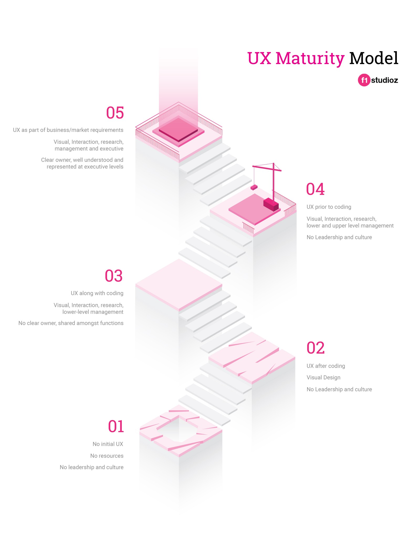 UX Maturity model — Expectations, Resources & Value