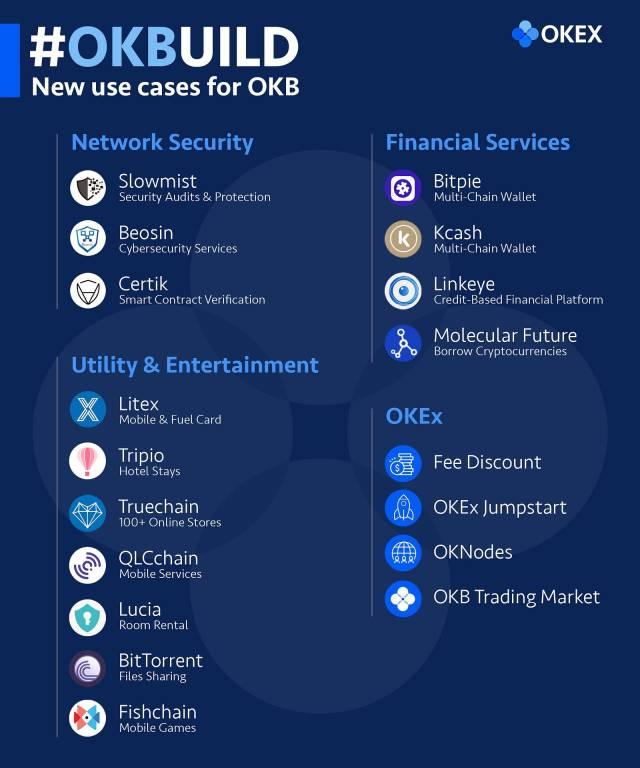 The new ways of using OKB