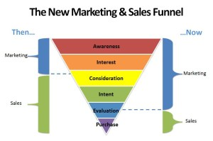 How data changed the marketingsales funnel – The Data