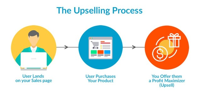 Image result for upsell