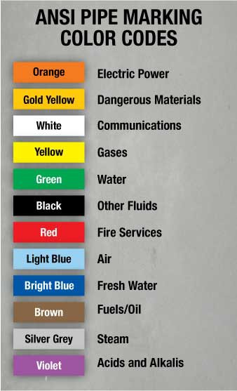 Ansi Pipe Color Code Chart