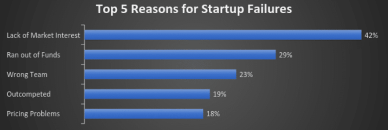 5 principais motivos do fracasso de startups B2B