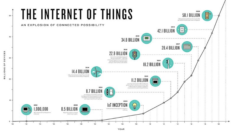 1*GltiI 4DfZiGhl1Rj8jfsw - IOT (İnternet of things) = Nesnelerin İnterneti Nedir ?