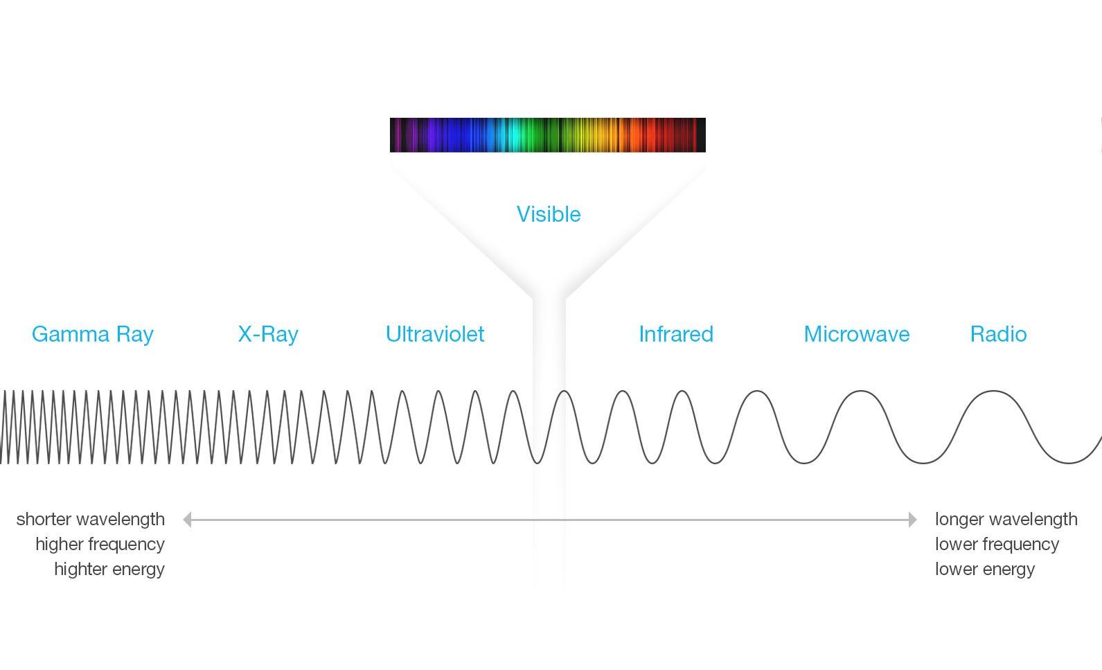 Homework Helper Electromagnetic Spectrum The Beaker Life