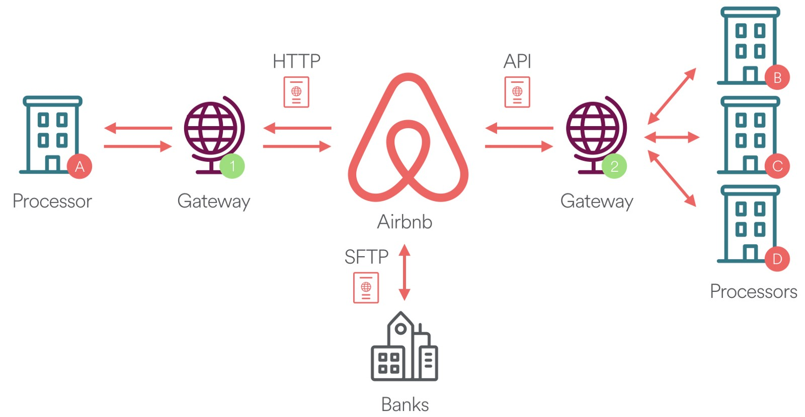 Measuring Transactional Integrity In Airbnb S Distributed Payment Ecosystem