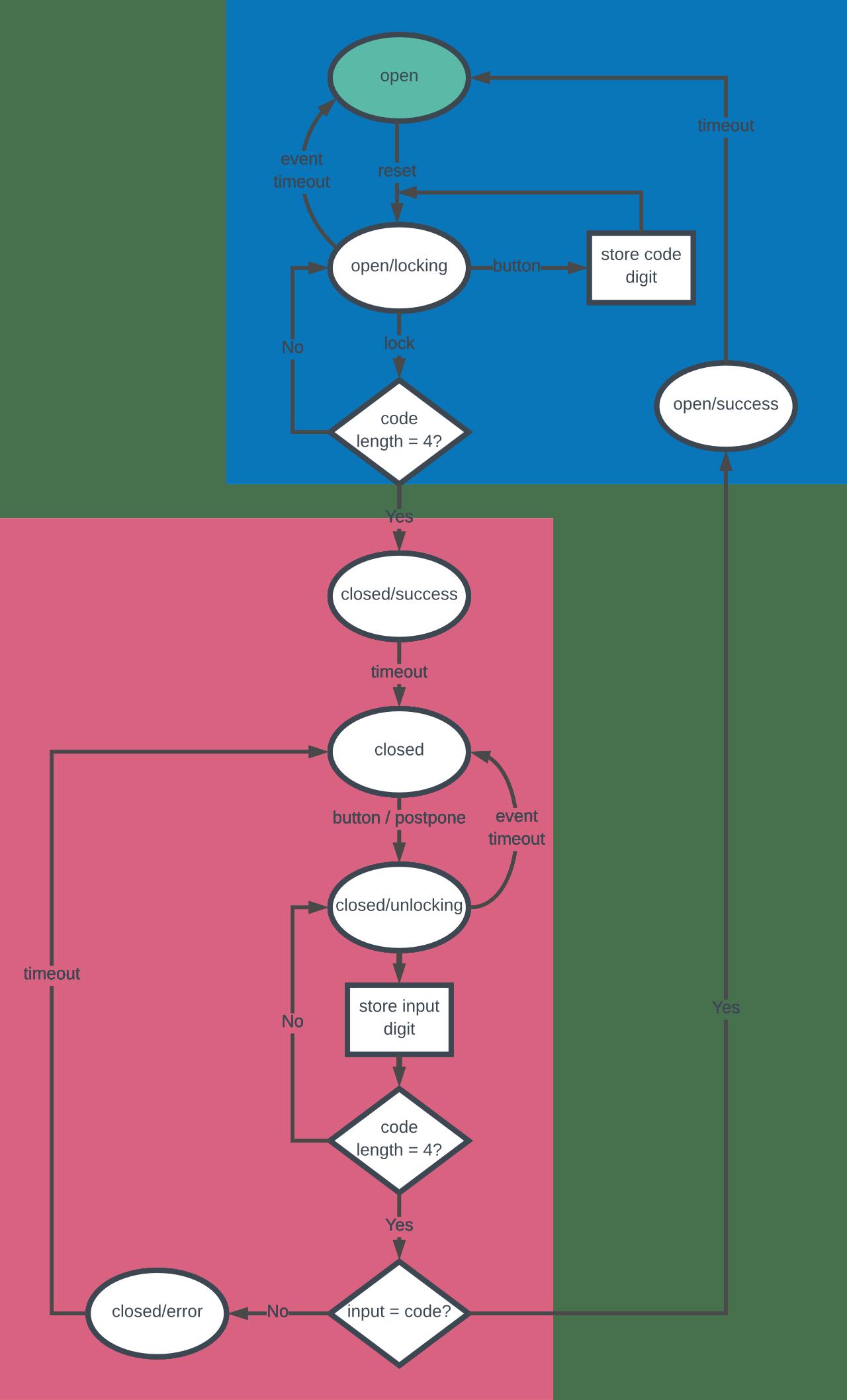 Javascript State Machines