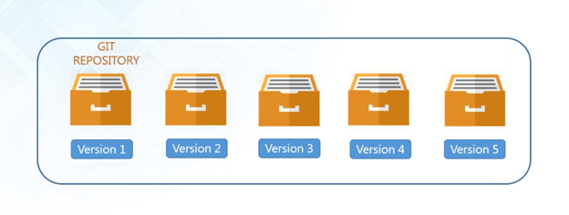 Image result for storing versions in vcs