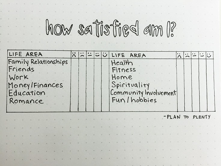 Areas Self Improvement List