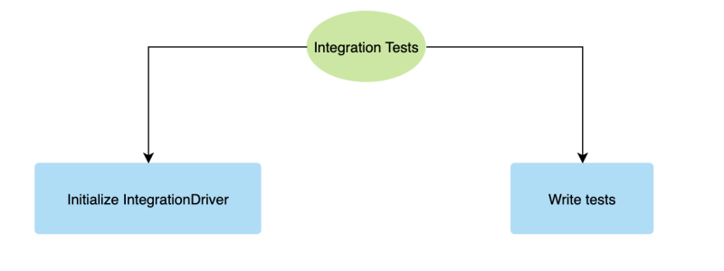 Summary for Integration Tests