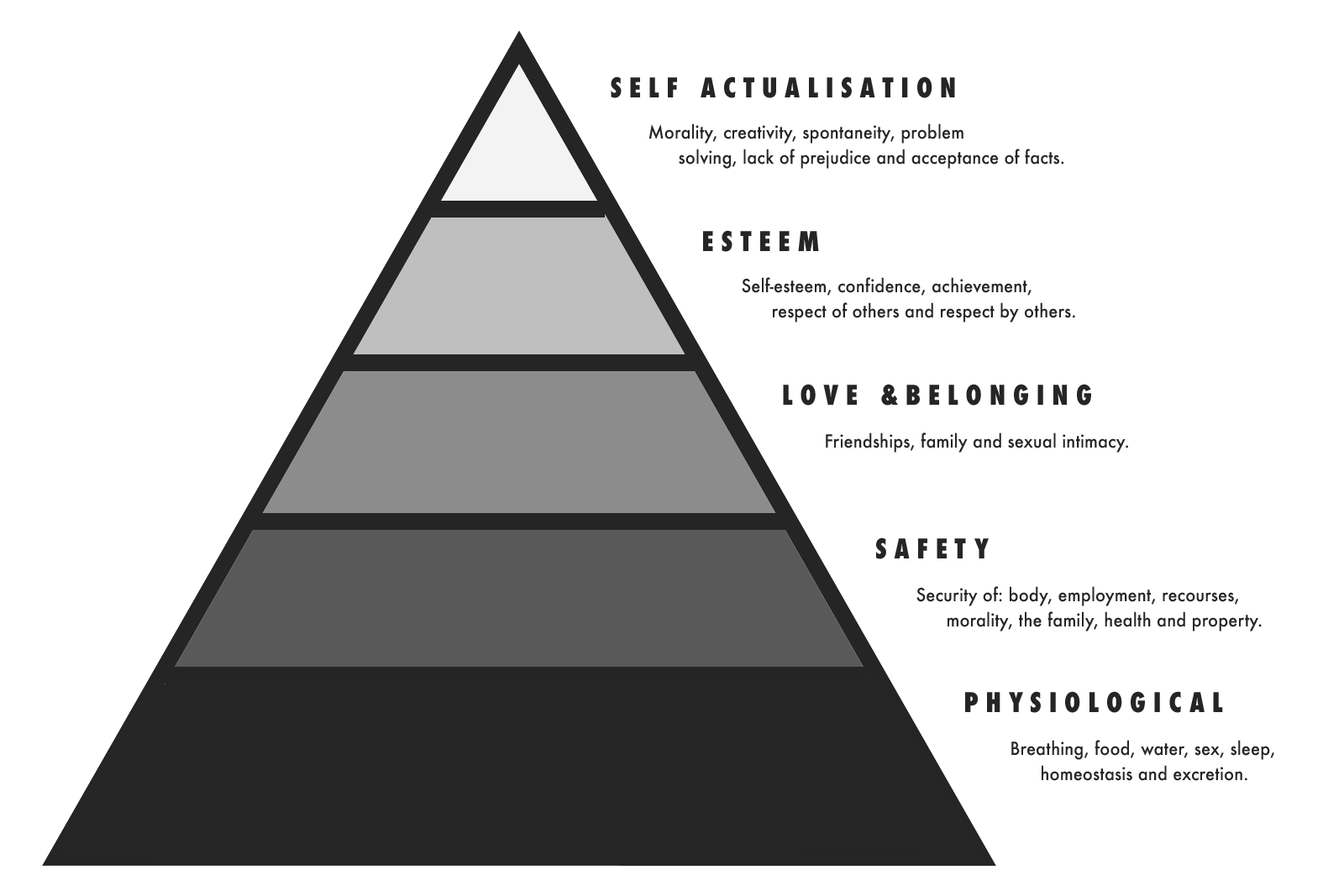 Abraham Maslow S Hierarchy Of Needs Els Kenney Medium