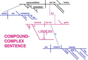 Introductory Sentence Diagramming For Dummies – The