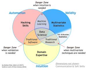 The Essential Data Science Venn Diagram – Towards Data Science