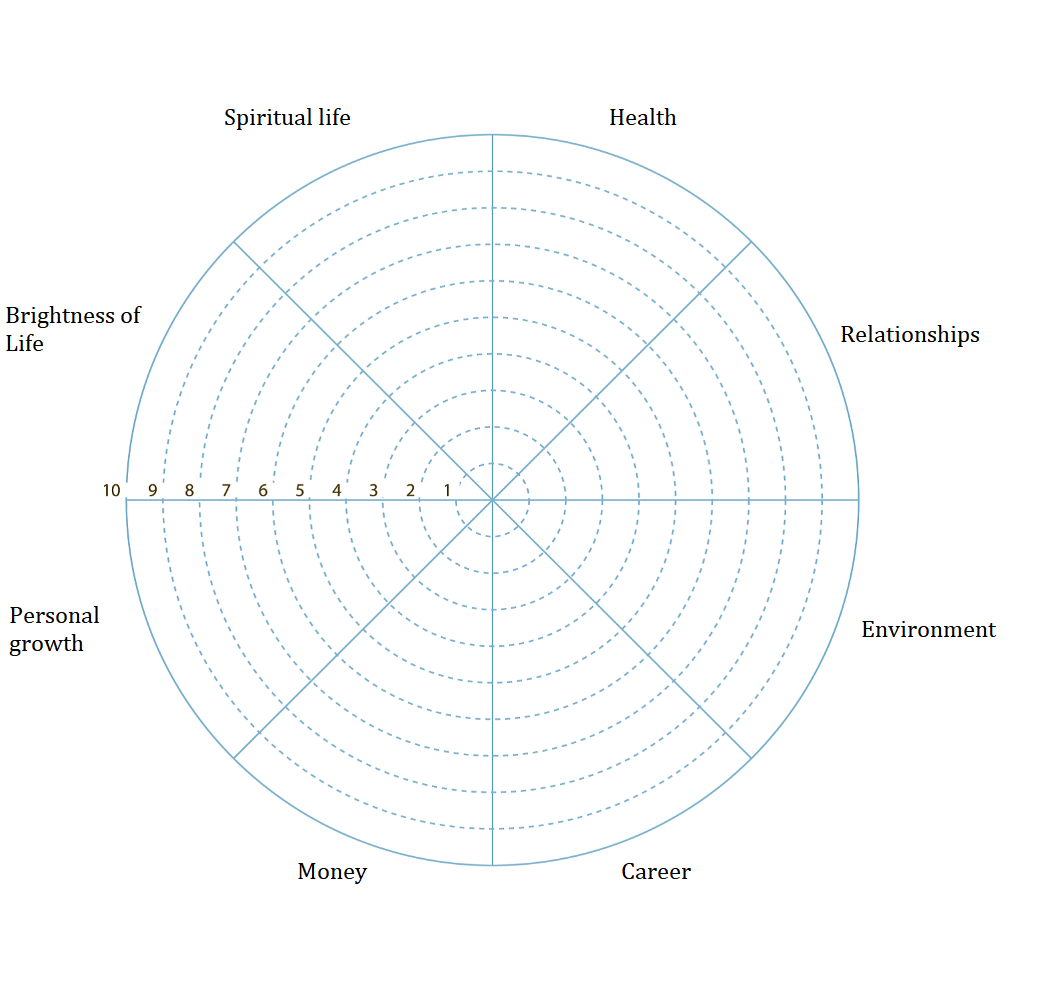 Wheel Of Life A Self Assessment Tool To Find Out What Is