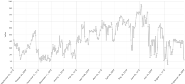 Figure 2: Crypto Fear & Greed Over Time (Source: Alternative.me)