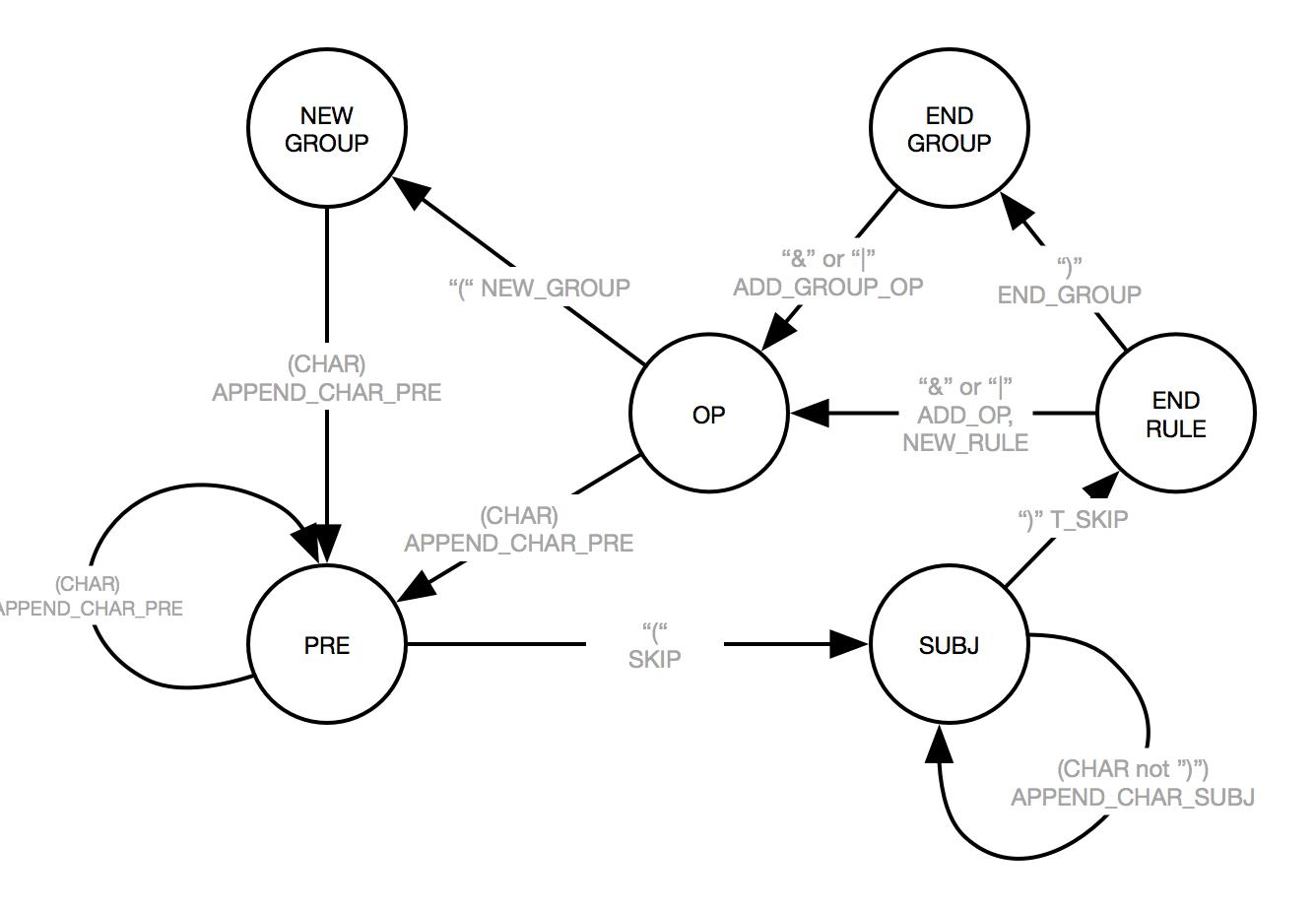 Tutorial Write A Finite State Machine To Parse A Custom