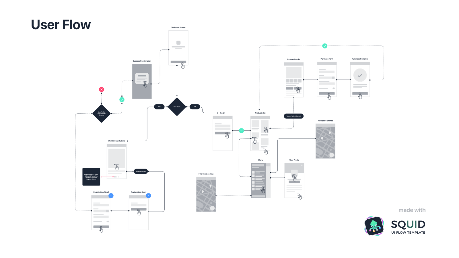 Wrg Process Flow Diagram User Experience