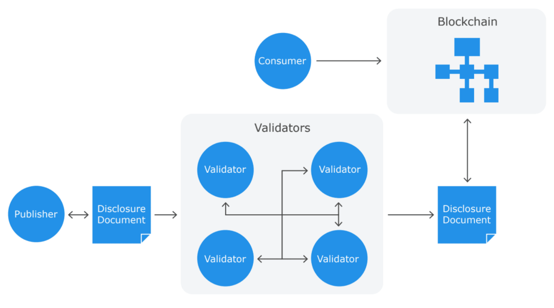The programmable disclosure protocol is coded inside the smart contract of the security token and acts as a validator