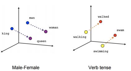 Resultado de imagen de word2vec