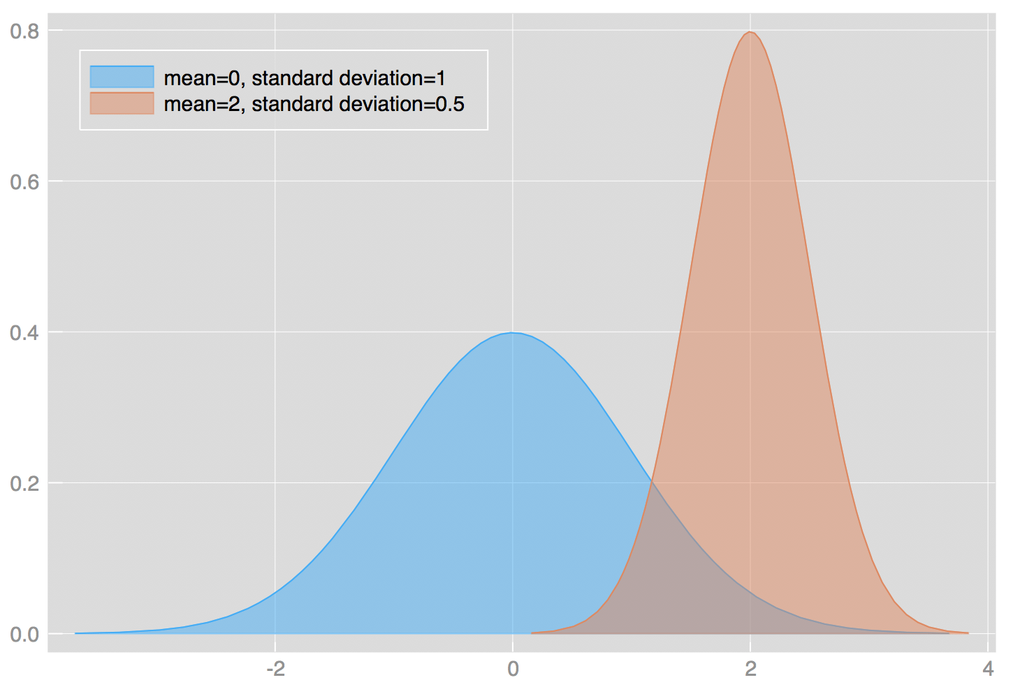 Probability Concepts Explained Probability Distributions