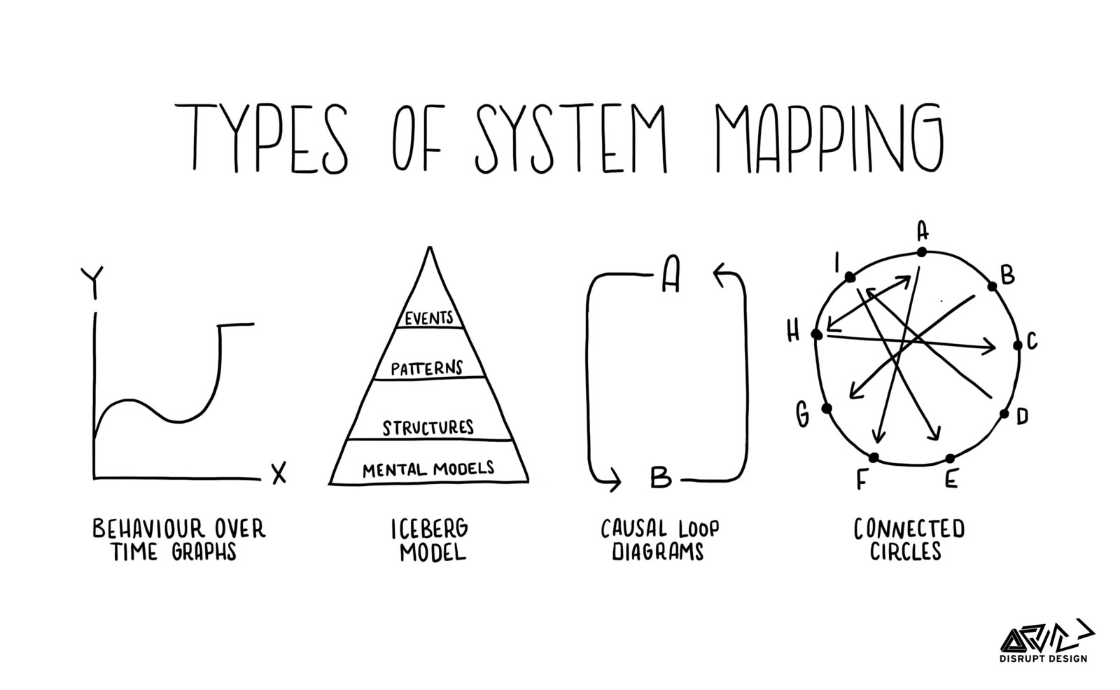 Tools For Systems Thinkers Systems Mapping Disruptive