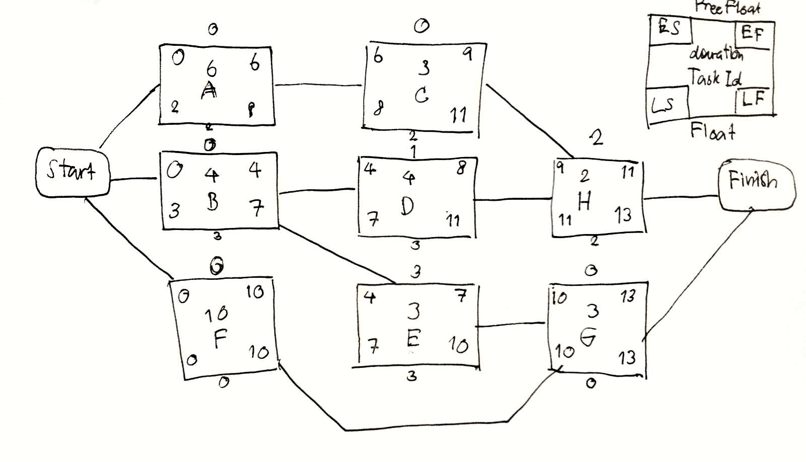 How To Do A Precedence Network Diagram Activity On Node