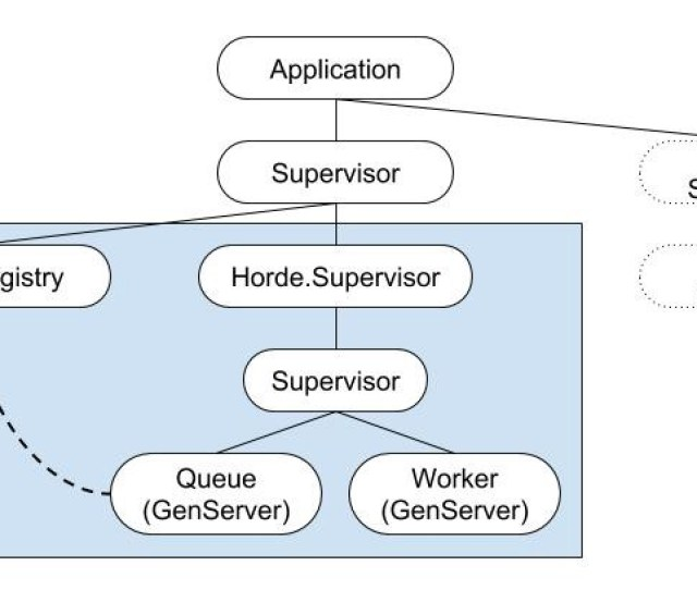 Sample Supervision Tree Including Horde