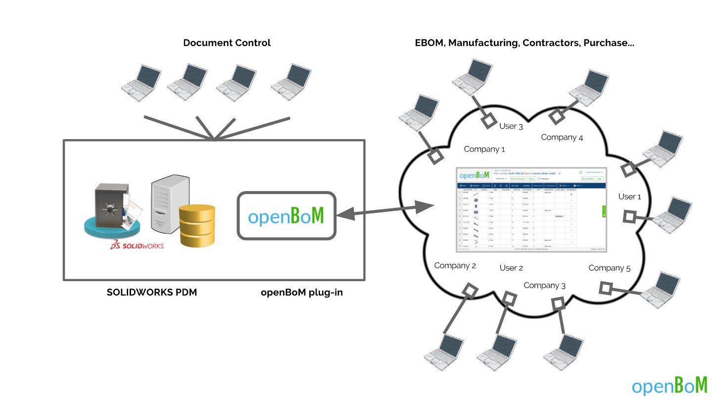 Looking For Beta Users Openbom For Solidworks Pdm
