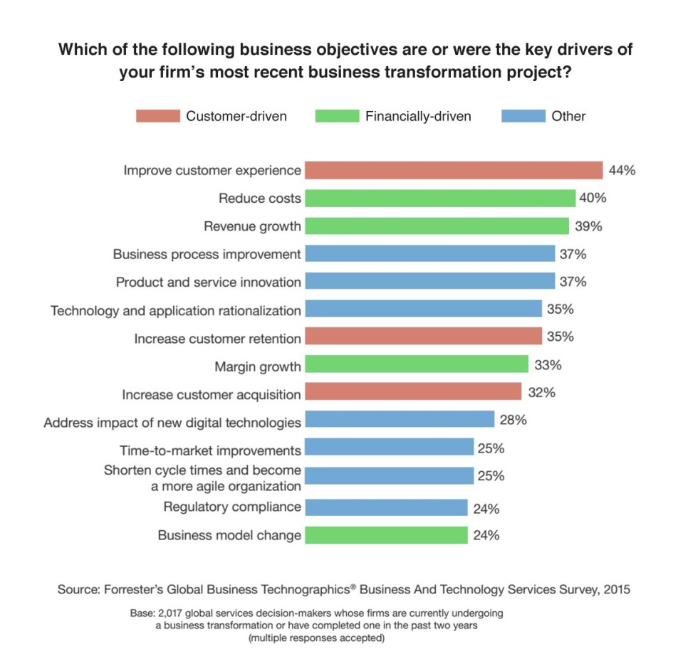 Key Drivers of Business Transformation