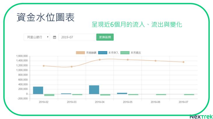 資金水位表,包含近六個月的流入流出與變化