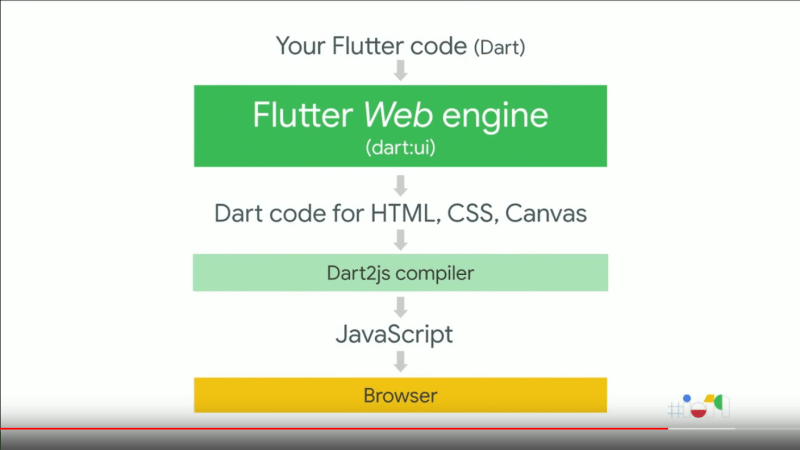 Flutter for Web….