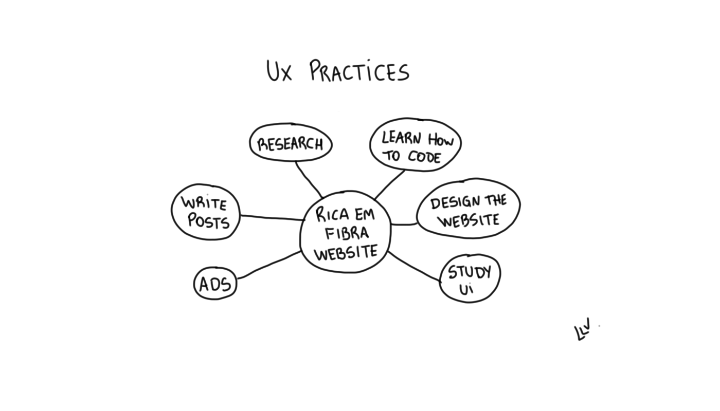 Information Architecture On Daily Things Ux Collective