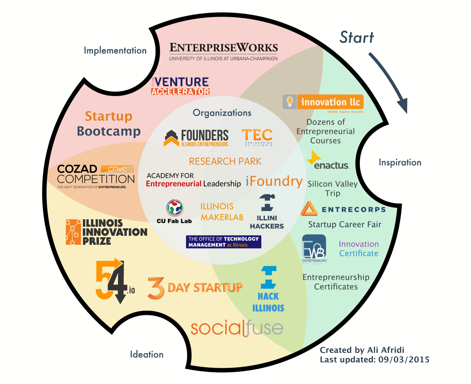 The University Of Illinois Startup Ecosystem Hack Vc