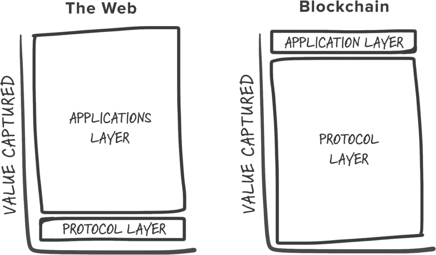 Blockchain Puzzle Pieces Understanding Application Stacks And How Value Is Created