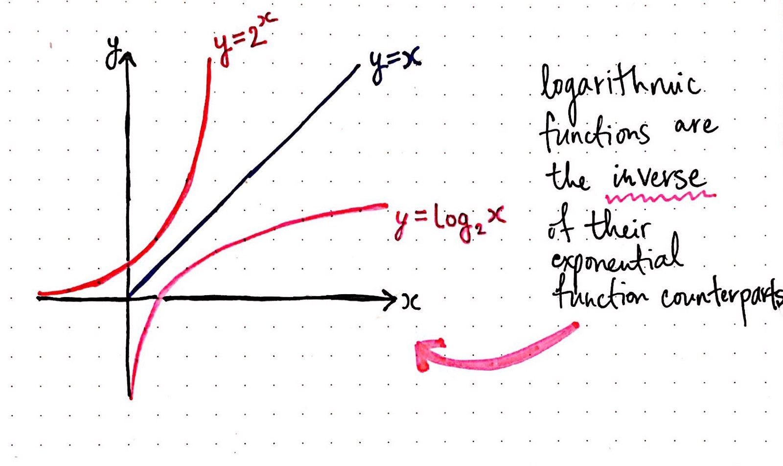 The Inverse Of An Exponential Function Is A Logarithmic