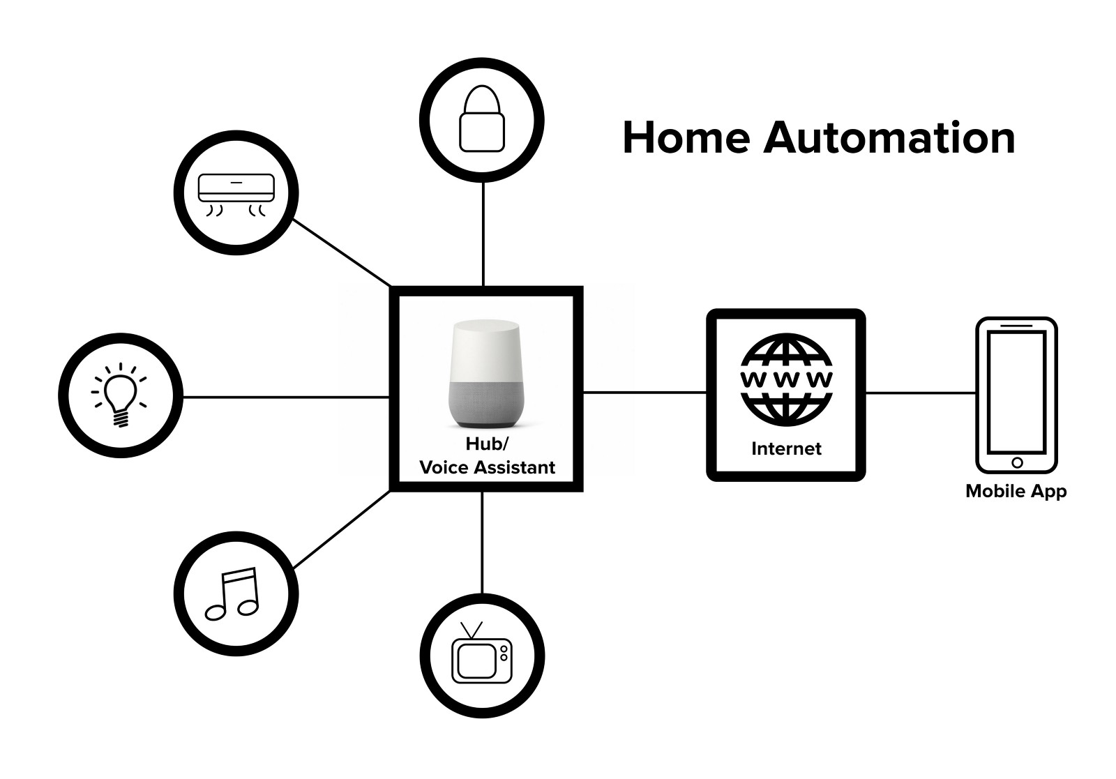 Mobile Home Electrical System
