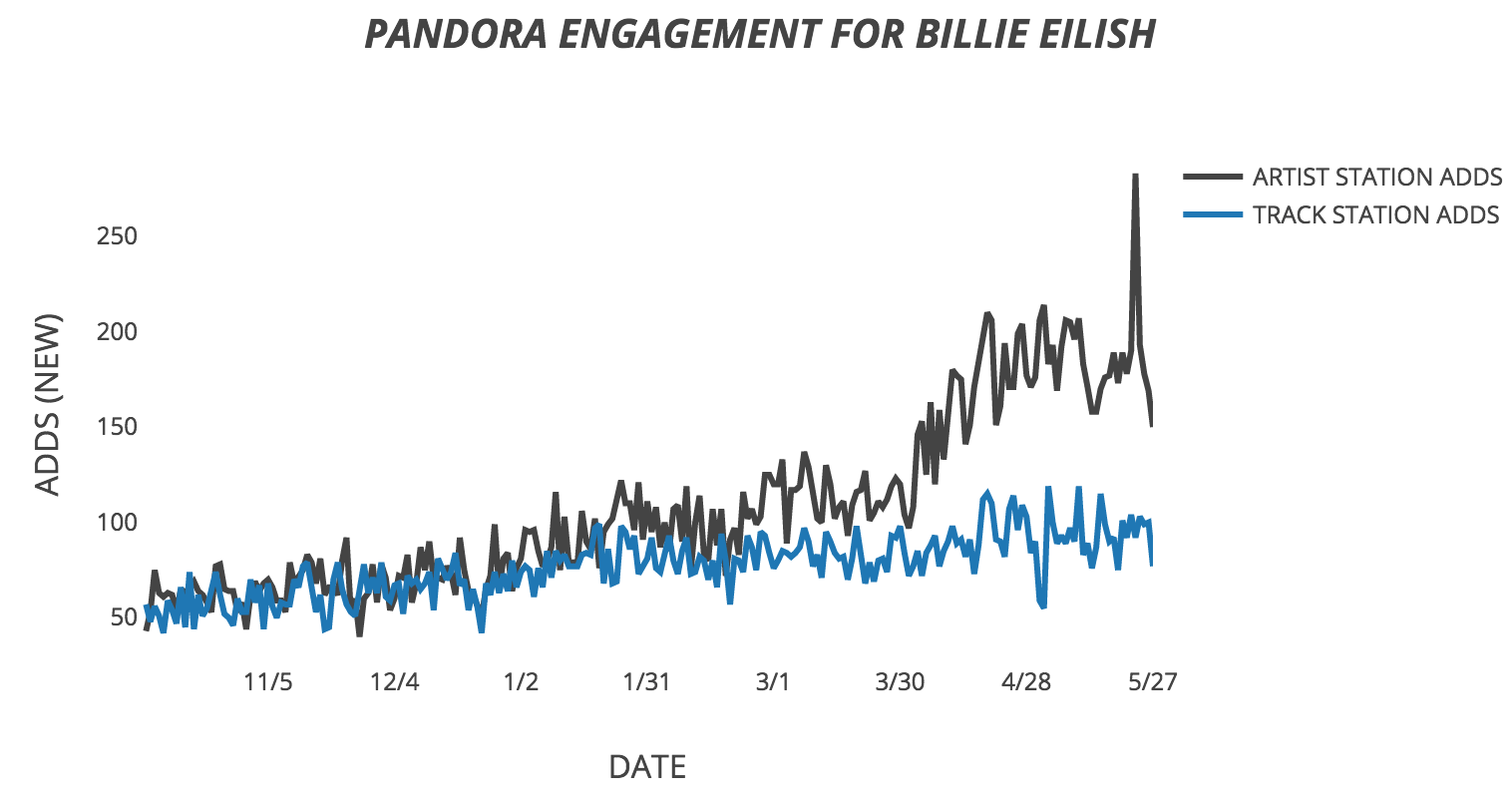 Pandora Predictions Chart Billie Eilish And Two Other