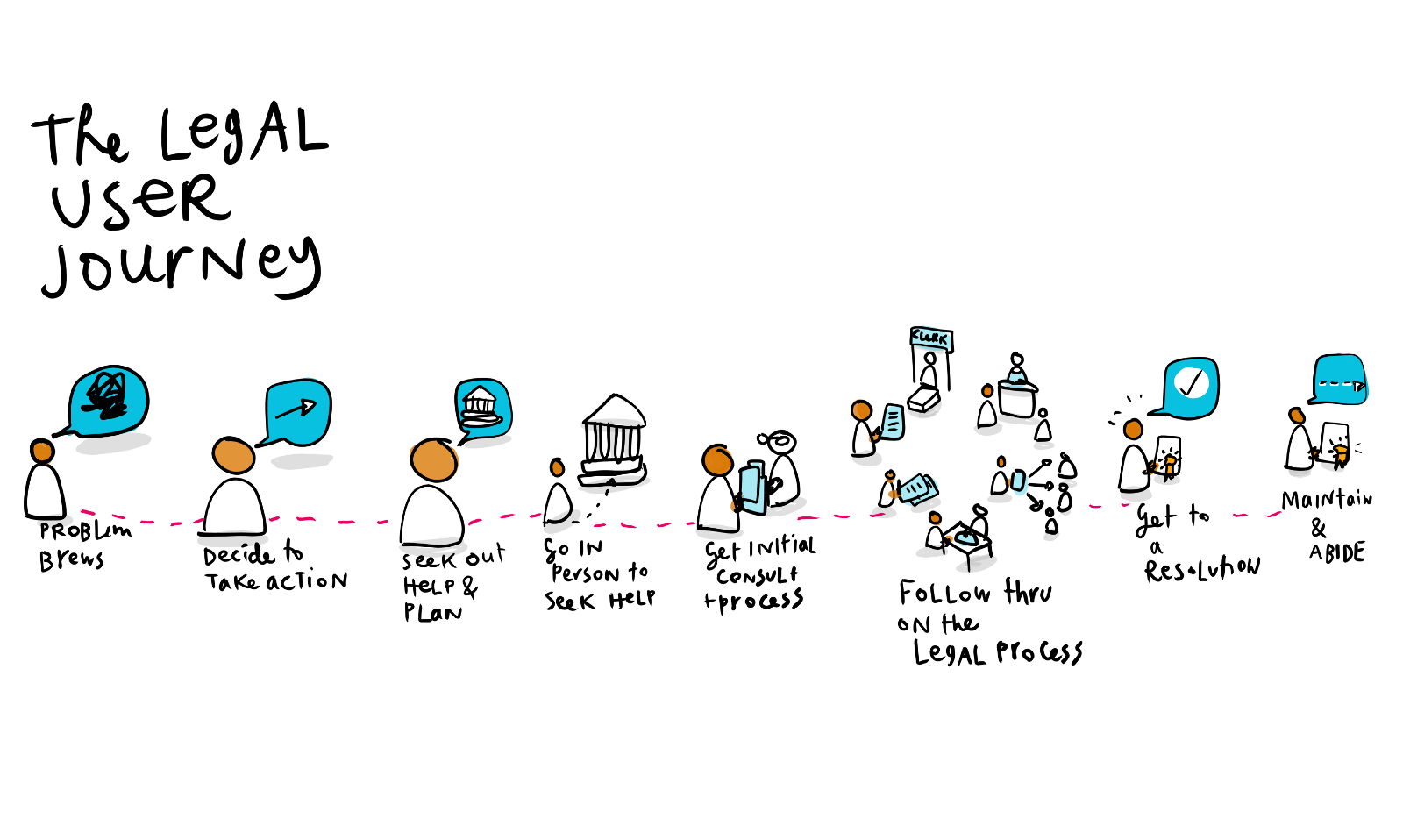 A Service Design Approach To The Legal System Legal