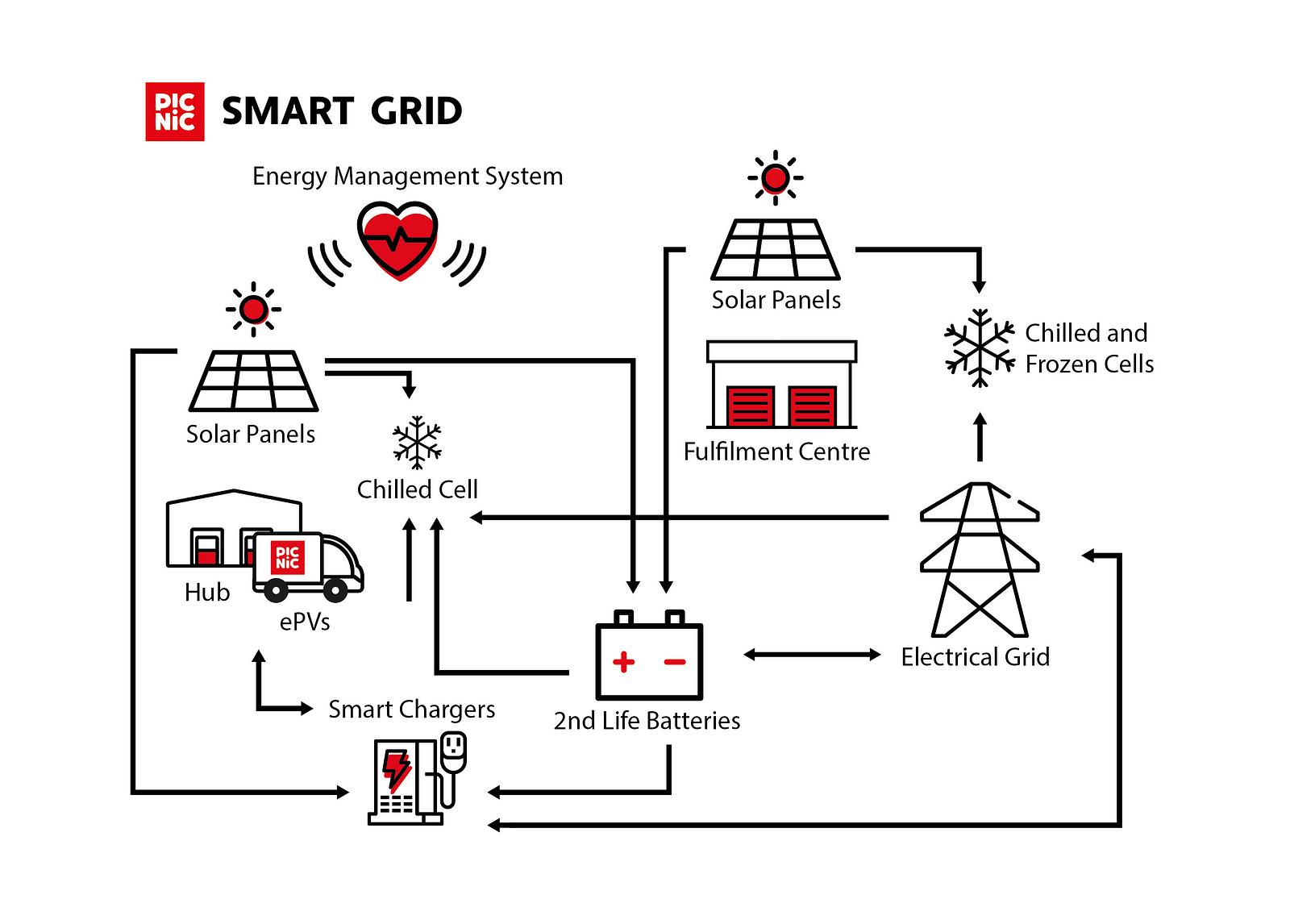 Picnic Is Exploring The Smart Grid Citylogistics