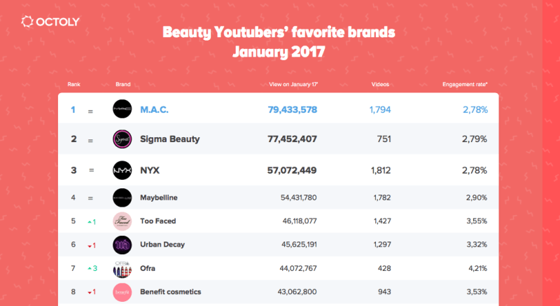 Octoly S Beauty Brand Ranking By Micro Influencers In January