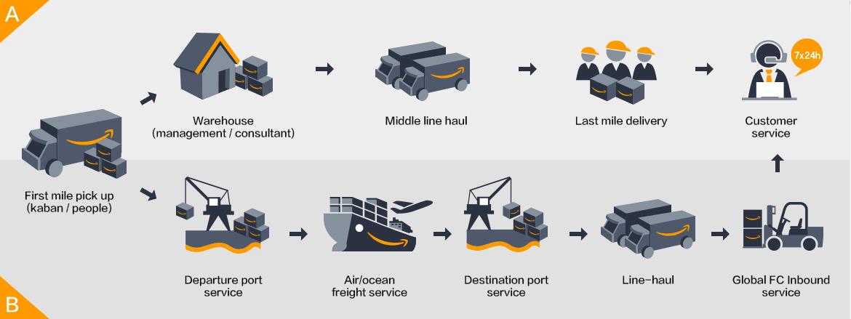 иллюстрация комплексных логистических решений с китайского сайта Амазон