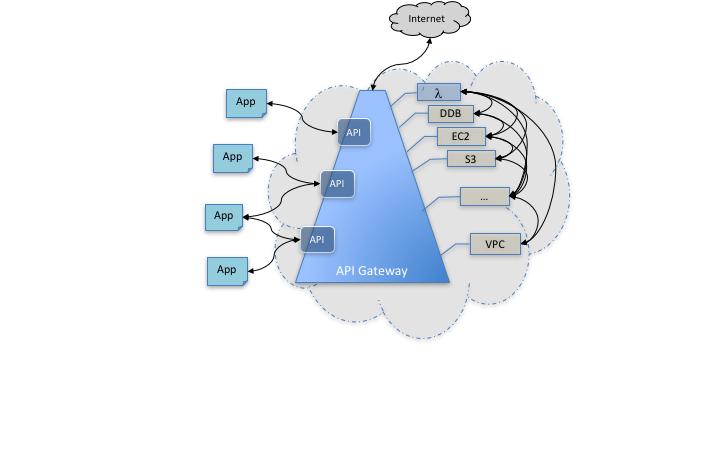 출처: [https://docs.aws.amazon.com/ko_kr/apigateway/latest/developerguide/welcome.html](https://docs.aws.amazon.com/ko_kr/apigateway/latest/developerguide/welcome.html)