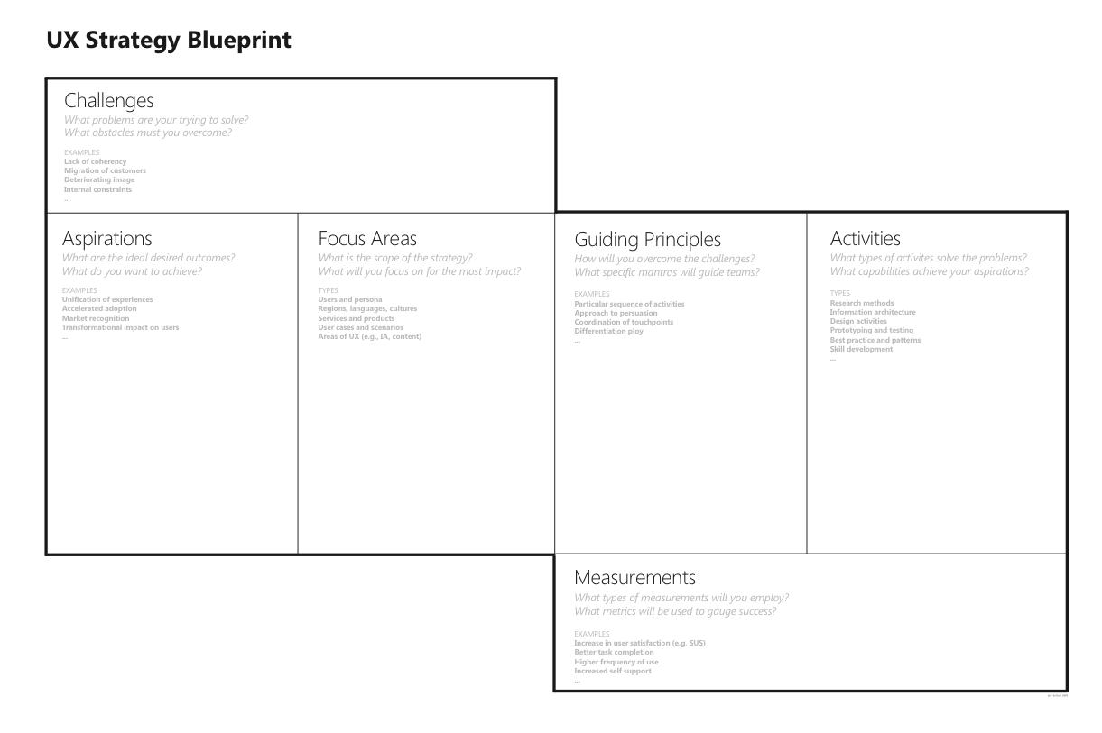 Ux Strategy Blueprint Tool