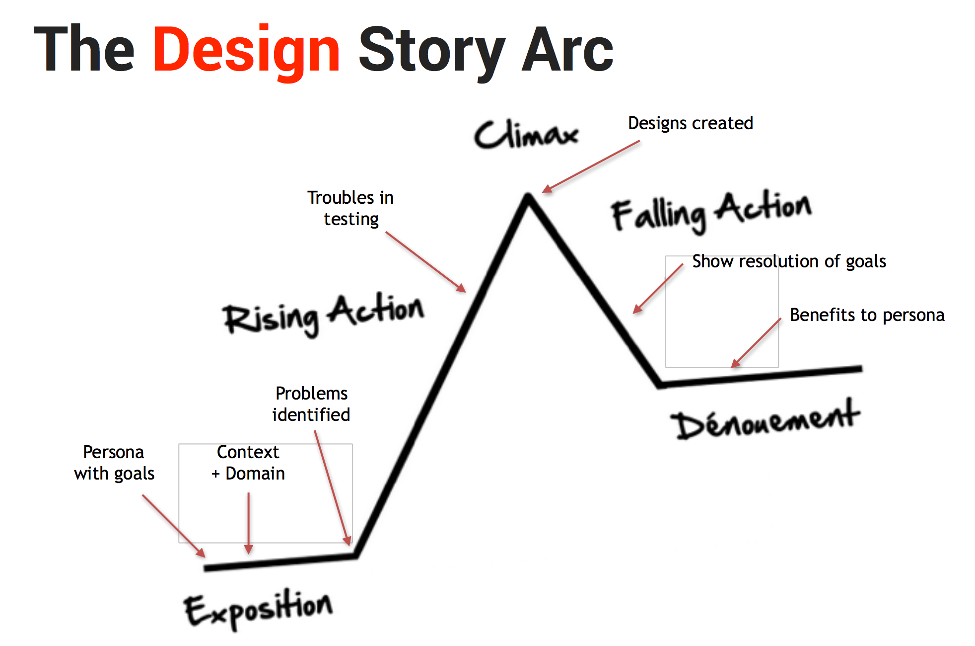 Narrative Diagram