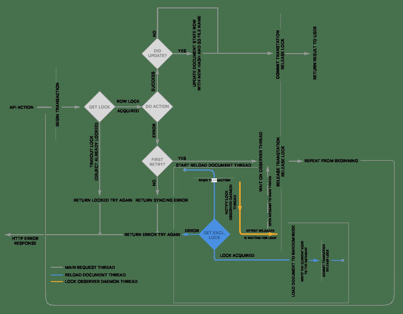 Modifying Files Stored Outside Of Postgresql While