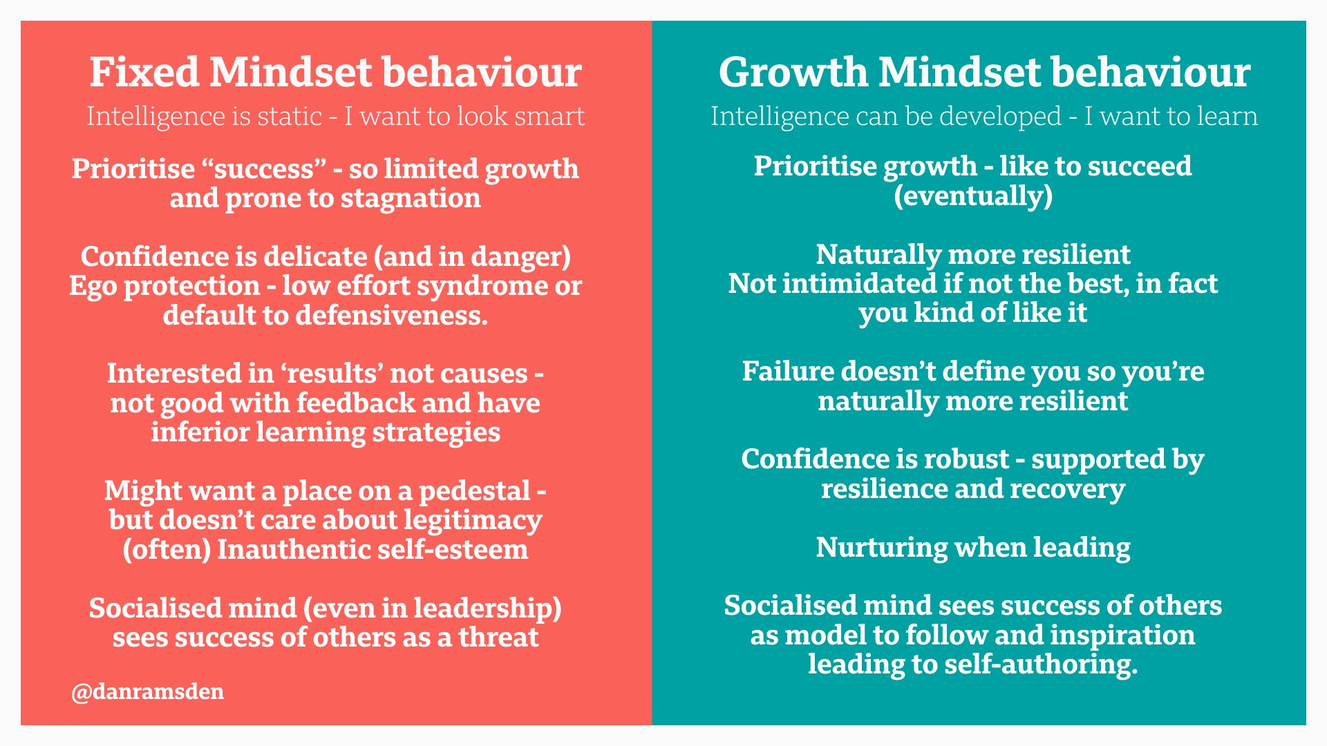 Professional Practice And A Growth Mindset Danramsden