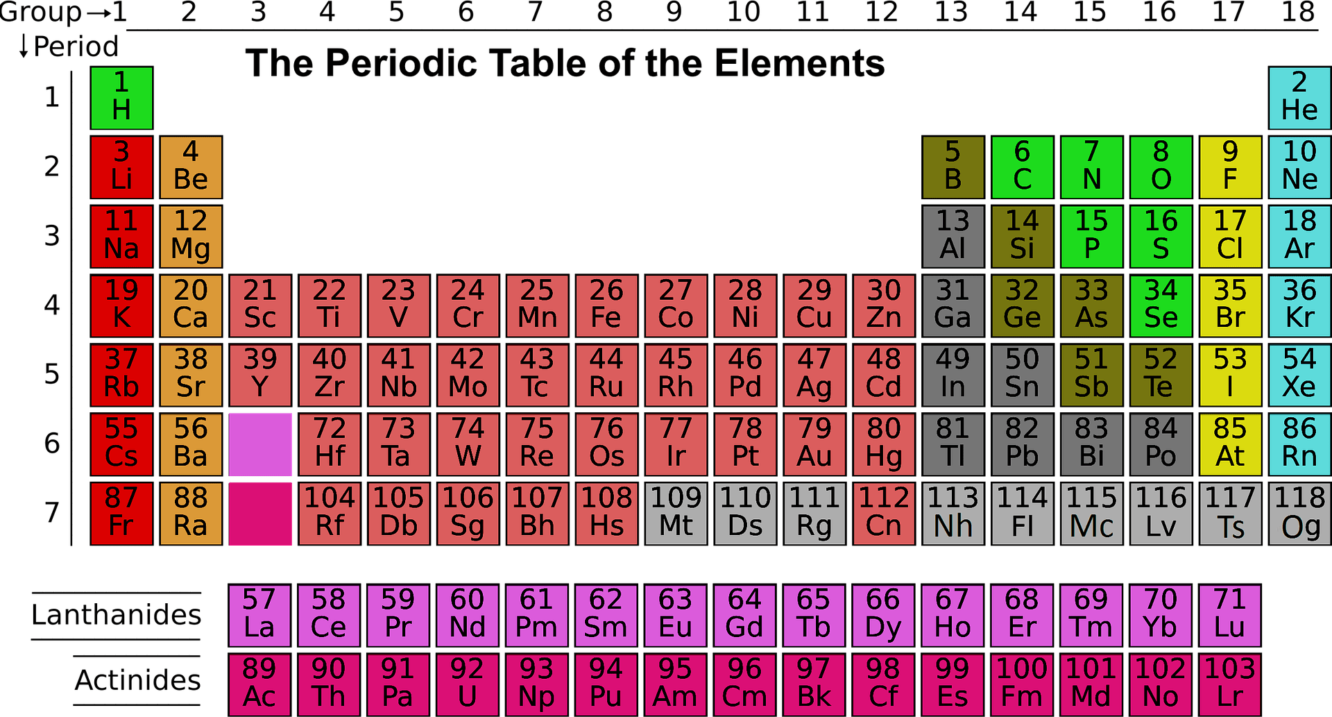 Periodic Table Of Elements Quiz 1 60 Review Home Decor