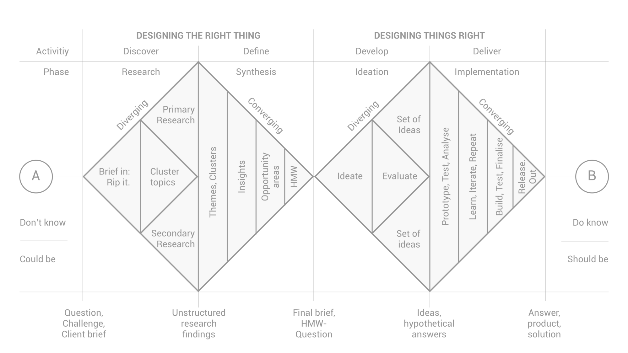 How To Mash Up And Benefit From Pm And The Design Thinking