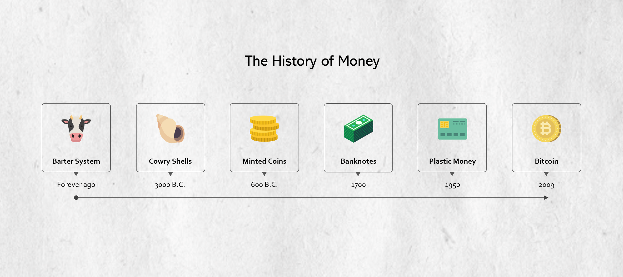 The History Of Money Amp The Future Of Bitcoin And The